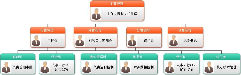 政府投资项目建设单位组织结构规划